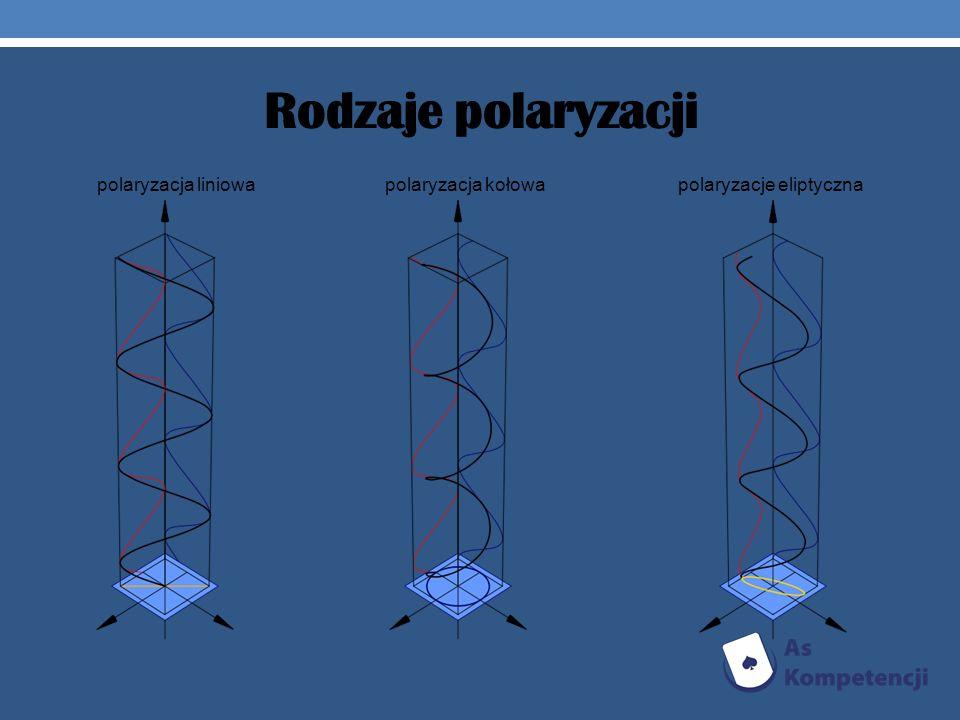 polaryzacja liniowa polaryzacja kołowa polaryzacje eliptyczna