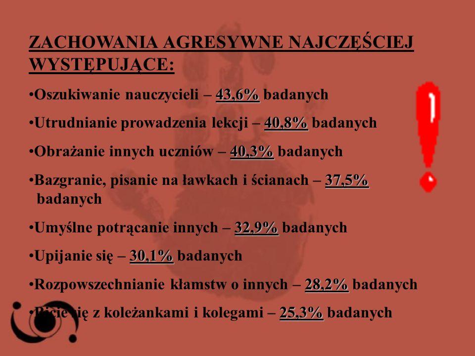 ZACHOWANIA AGRESYWNE NAJCZĘŚCIEJ WYSTĘPUJĄCE: