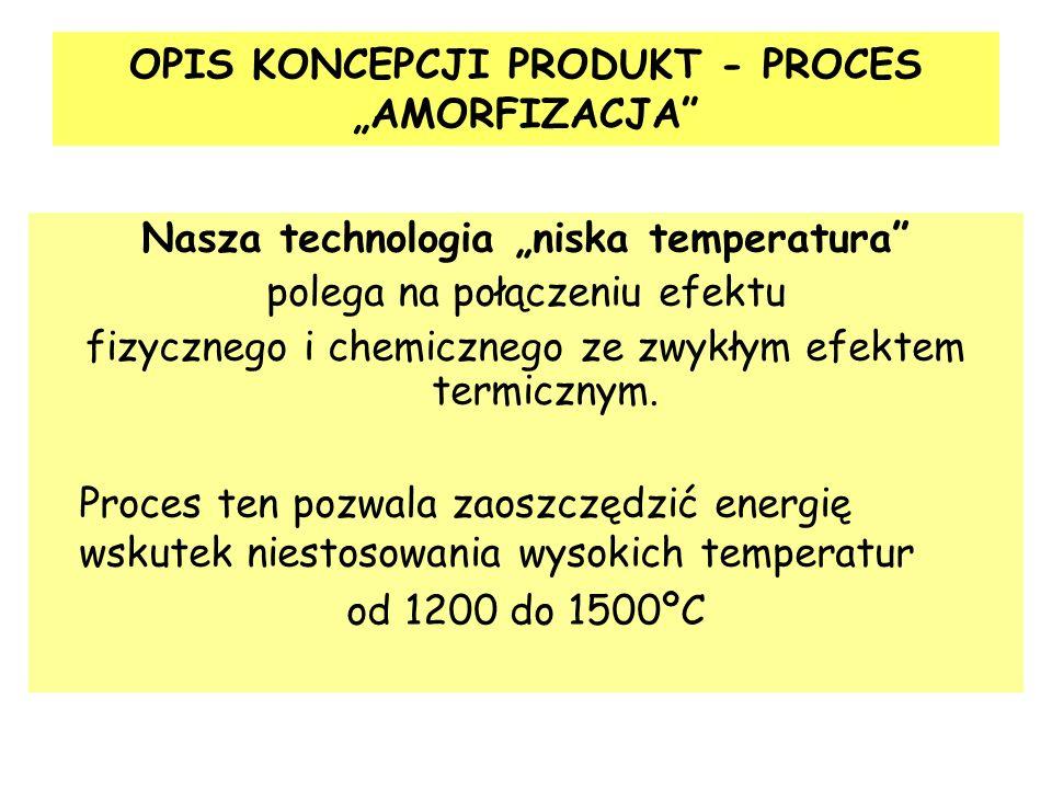 """OPIS KONCEPCJI PRODUKT - PROCES """"AMORFIZACJA"""
