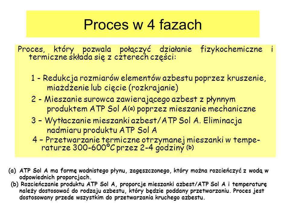 Proces w 4 fazach Proces, który pozwala połączyć działanie fizykochemiczne i termiczne składa się z czterech części: