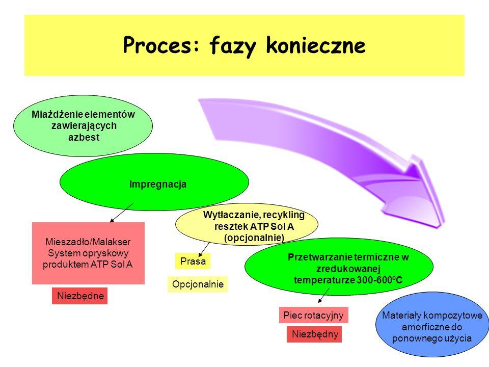 Proces: fazy konieczne