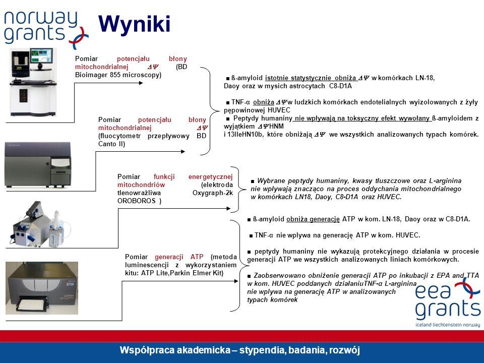 Wyniki Pomiar potencjału błony mitochondrialnej  (BD Bioimager 855 microscopy) ■ ß-amyloid istotnie statystycznie obniża  w komórkach LN-18,