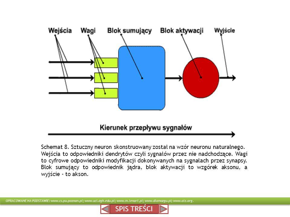Schemat 8. Sztuczny neuron skonstruowany został na wzór neuronu naturalnego.
