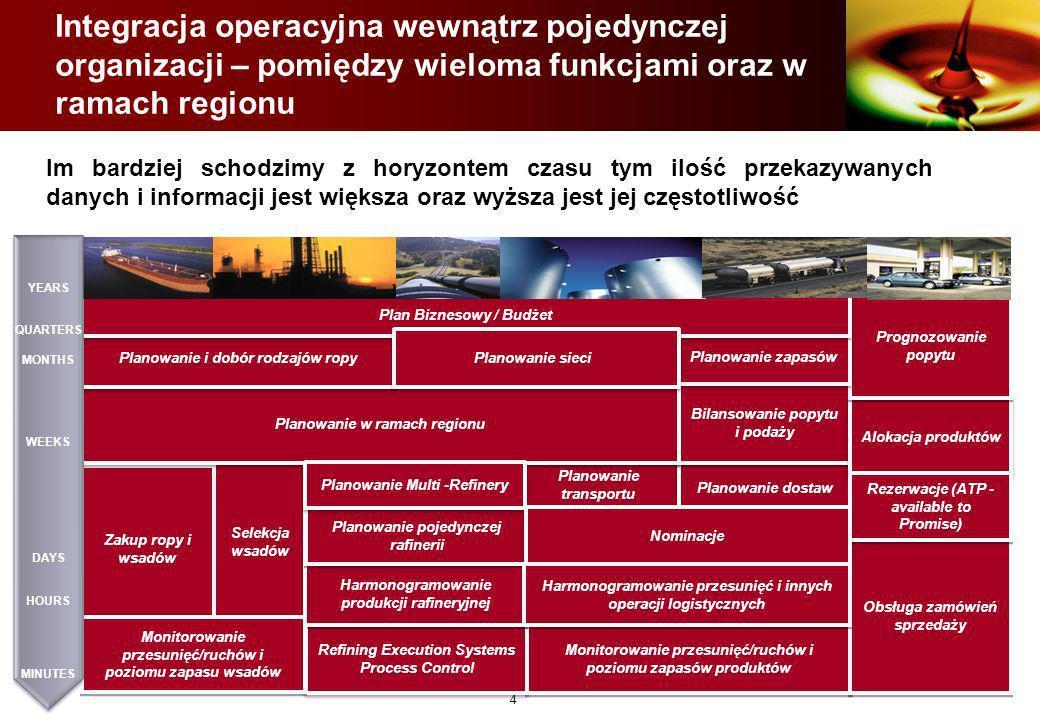 Integracja operacyjna wewnątrz pojedynczej organizacji – pomiędzy wieloma funkcjami oraz w ramach regionu