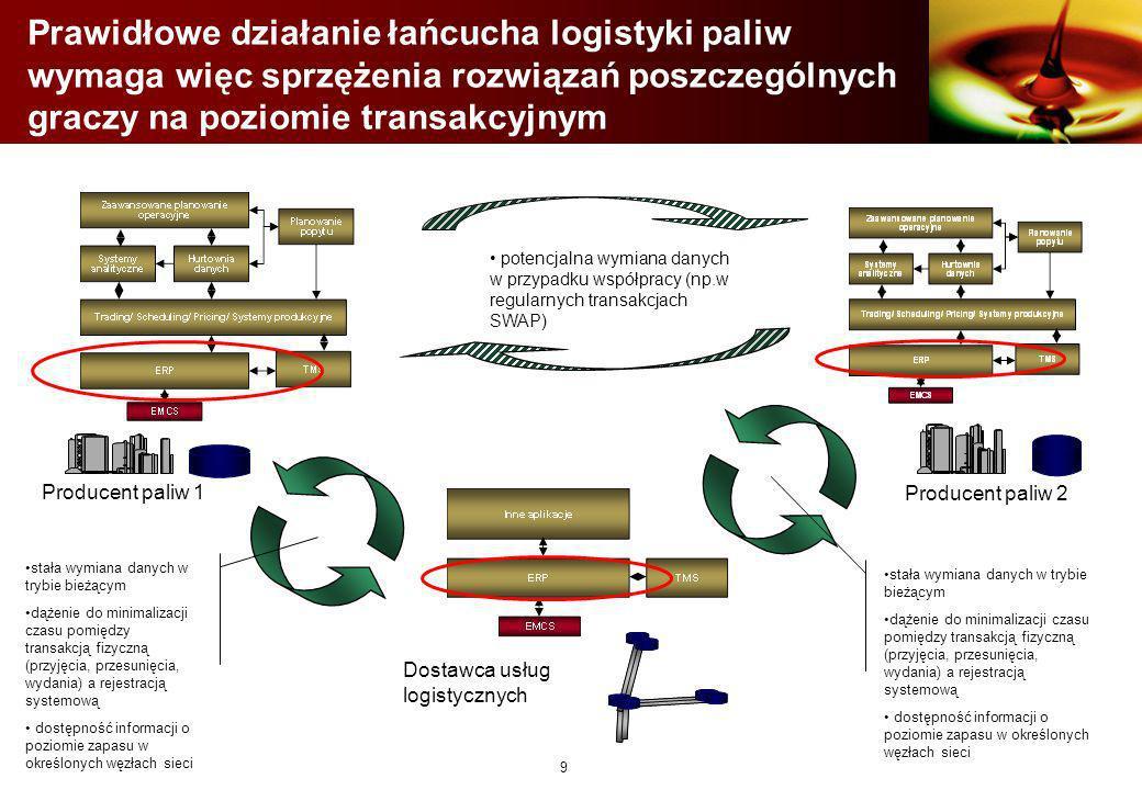 Prawidłowe działanie łańcucha logistyki paliw wymaga więc sprzężenia rozwiązań poszczególnych graczy na poziomie transakcyjnym