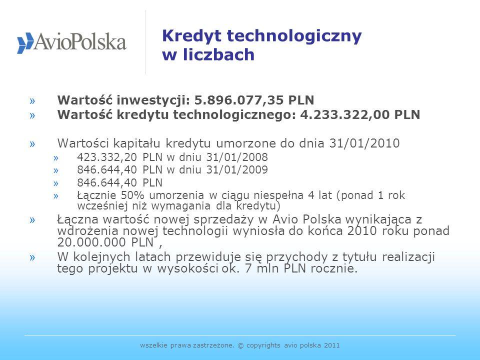 Kredyt technologiczny w liczbach
