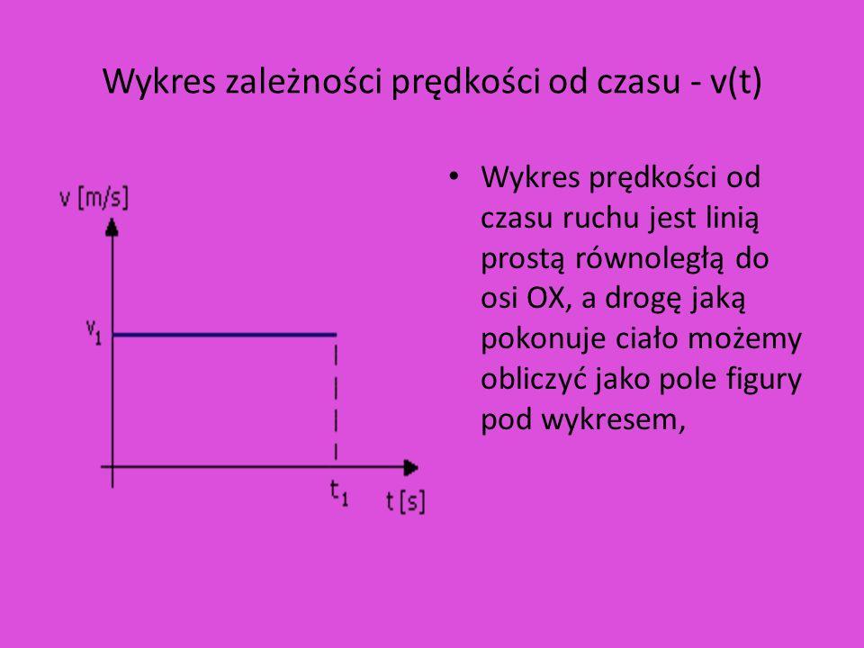 Wykres zależności prędkości od czasu - v(t)