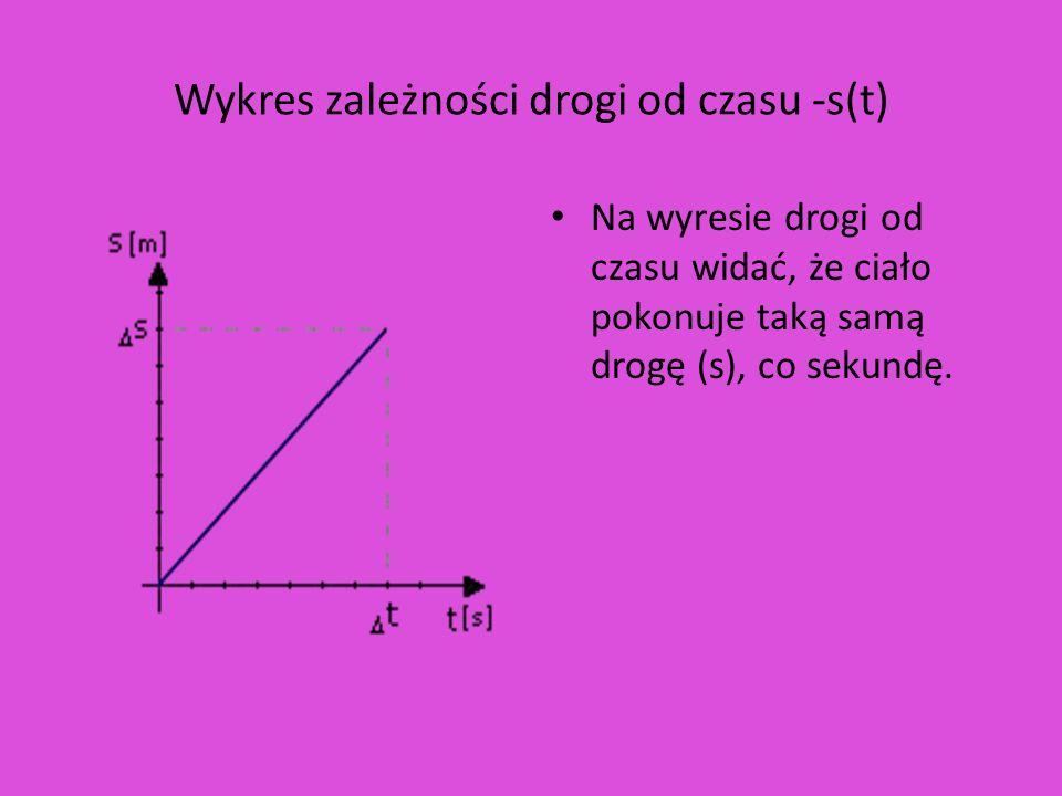 Wykres zależności drogi od czasu -s(t)