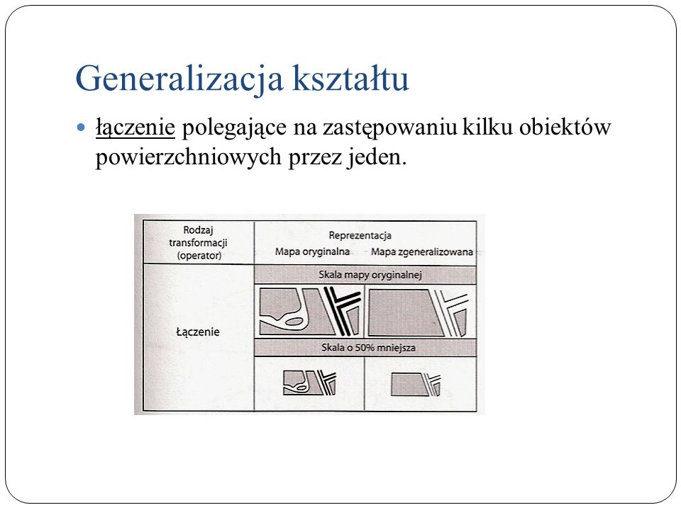Generalizacja kształtu