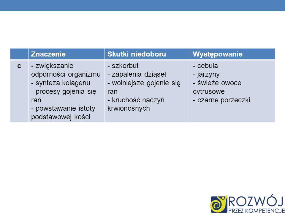 Znaczenie Skutki niedoboru. Występowanie. c. - zwiększanie odporności organizmu. - synteza kolagenu.