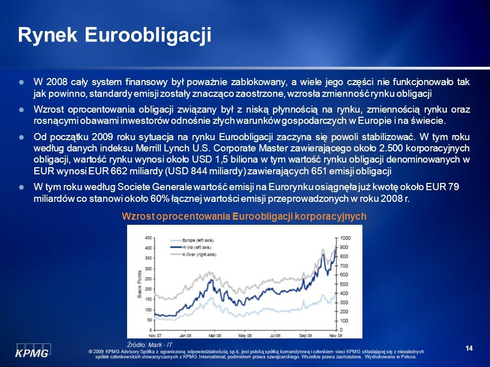 Wzrost oprocentowania Euroobligacji korporacyjnych