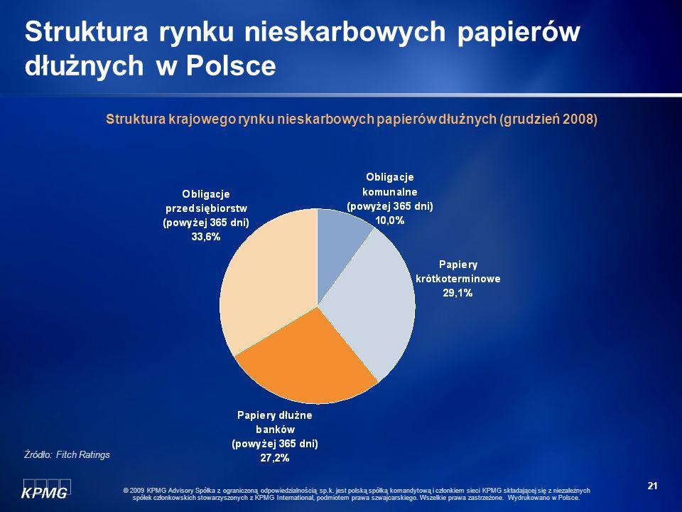 Struktura rynku nieskarbowych papierów dłużnych w Polsce