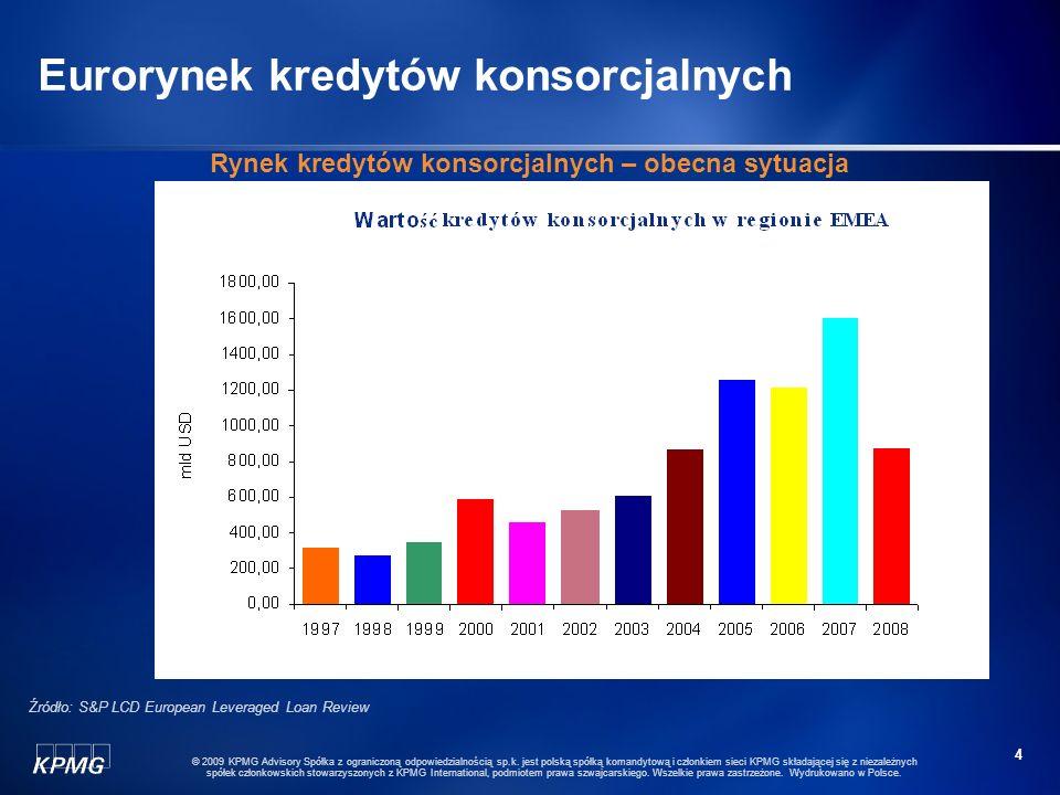 Eurorynek kredytów konsorcjalnych