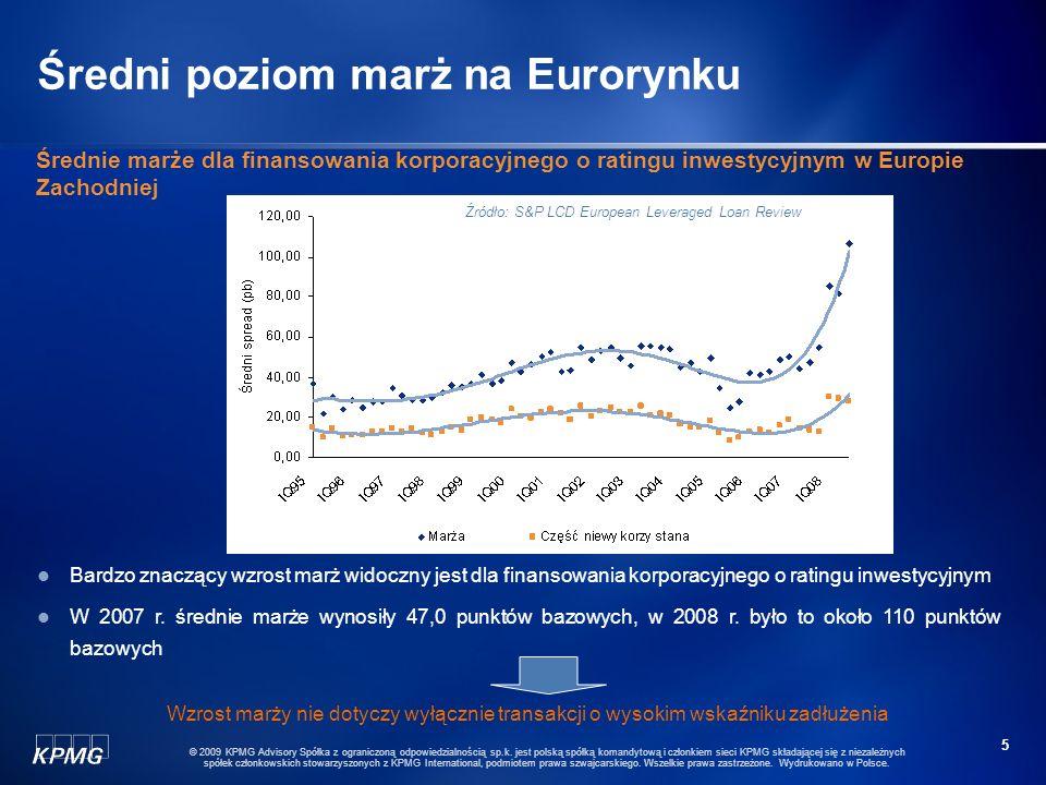 Średni poziom marż na Eurorynku