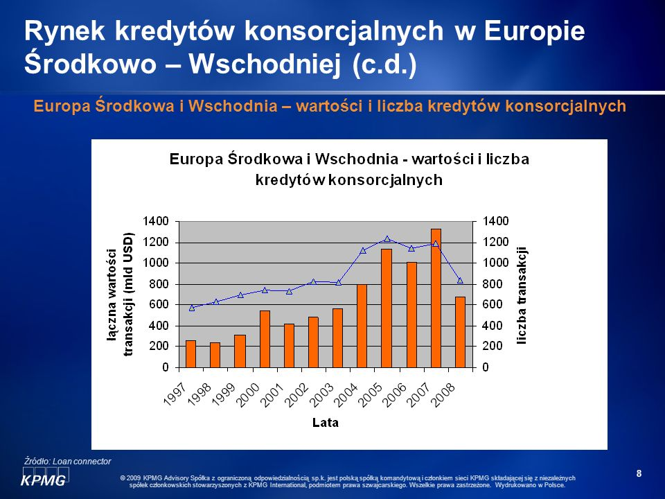 Rynek kredytów konsorcjalnych w Europie Środkowo – Wschodniej (c.d.)