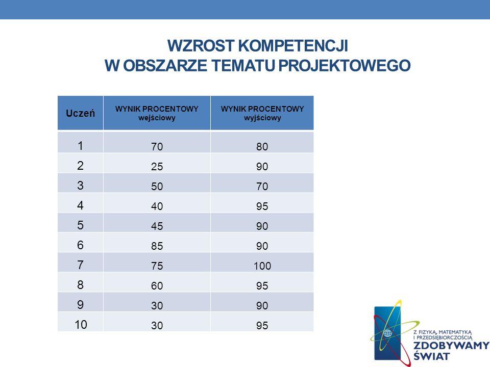 Wzrost kompetencji w obszarze Tematu projektowego