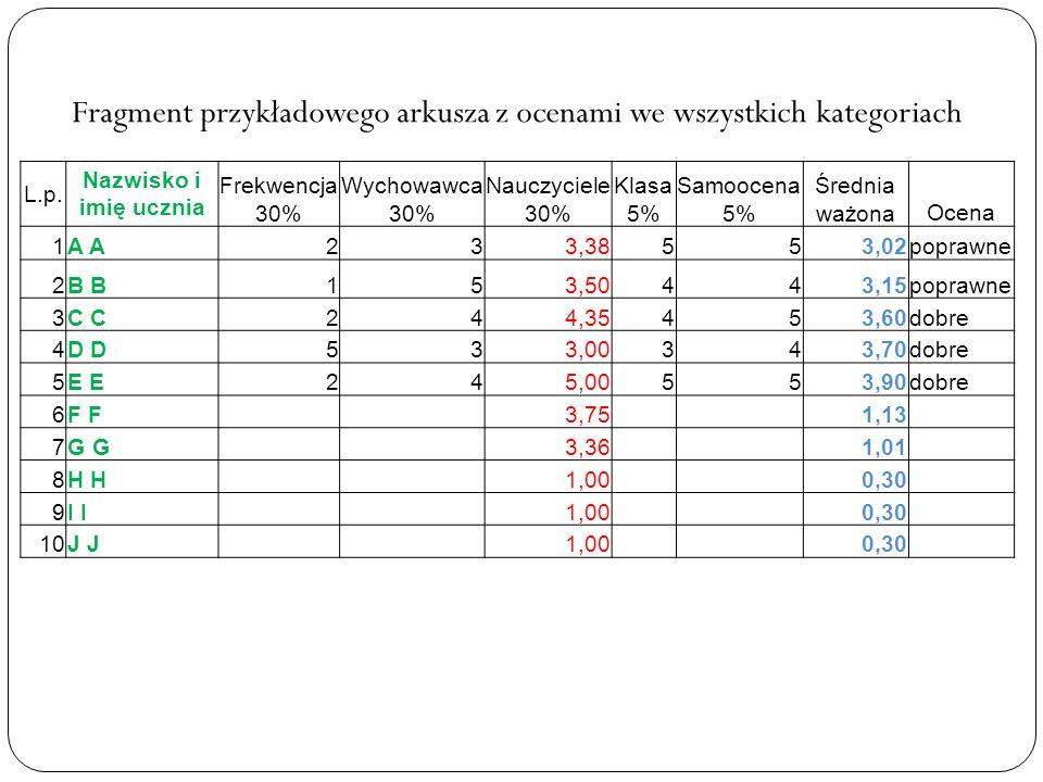 Fragment przykładowego arkusza z ocenami we wszystkich kategoriach