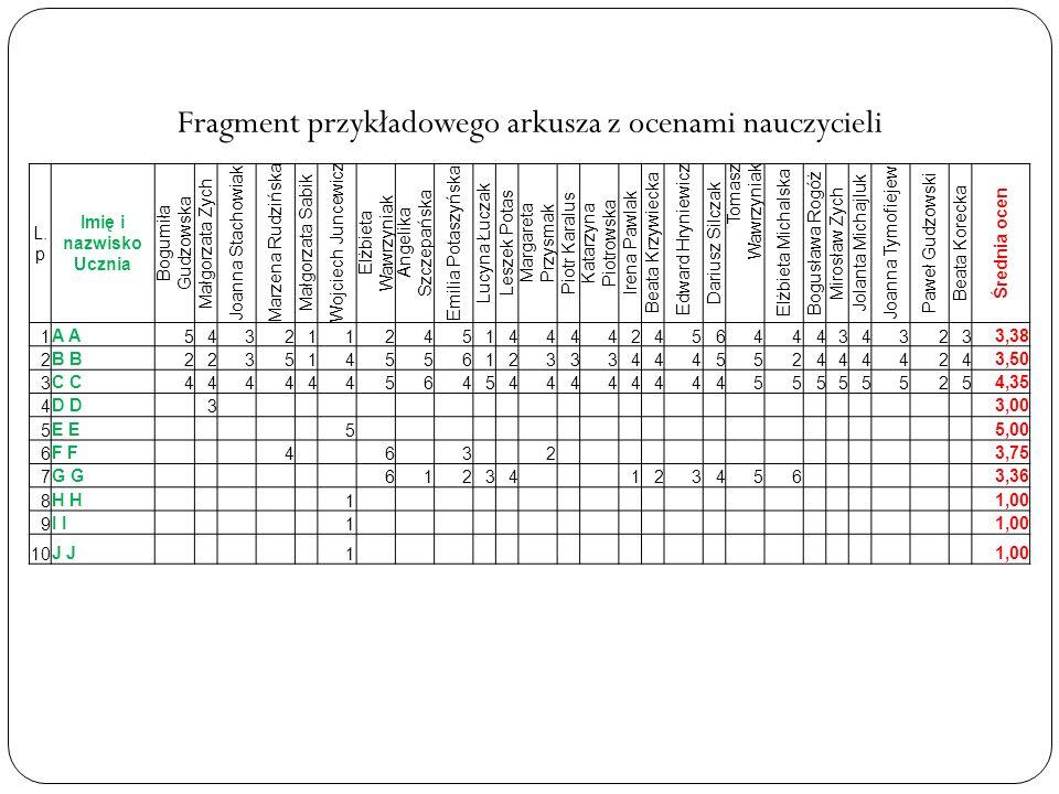 Fragment przykładowego arkusza z ocenami nauczycieli