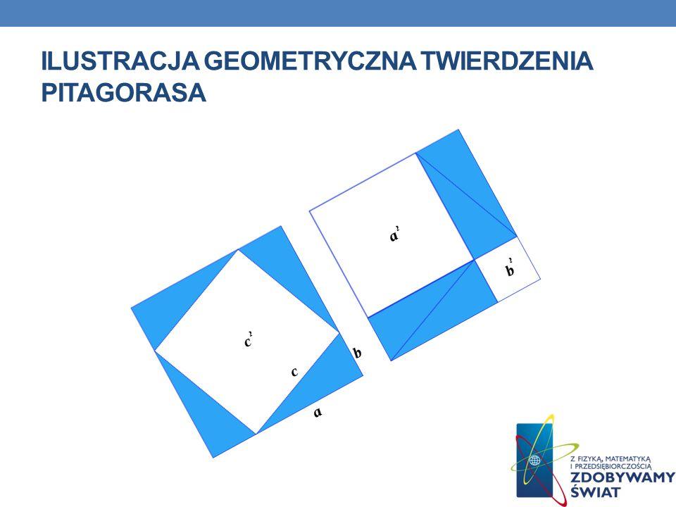Ilustracja geometryczna twierdzenia pitagorasa