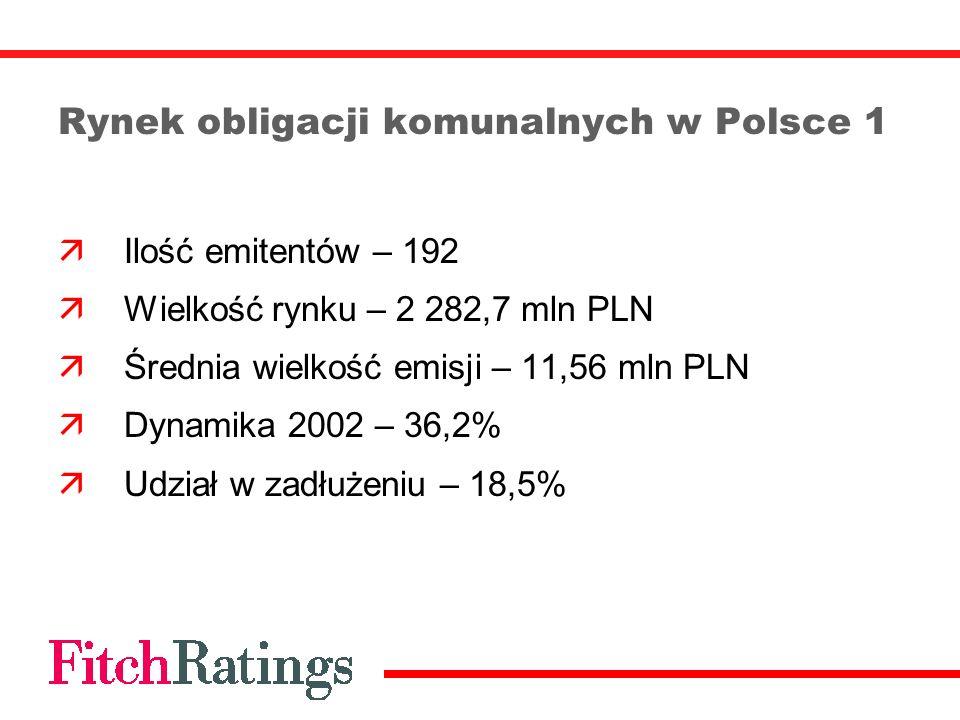 Rynek obligacji komunalnych w Polsce 1