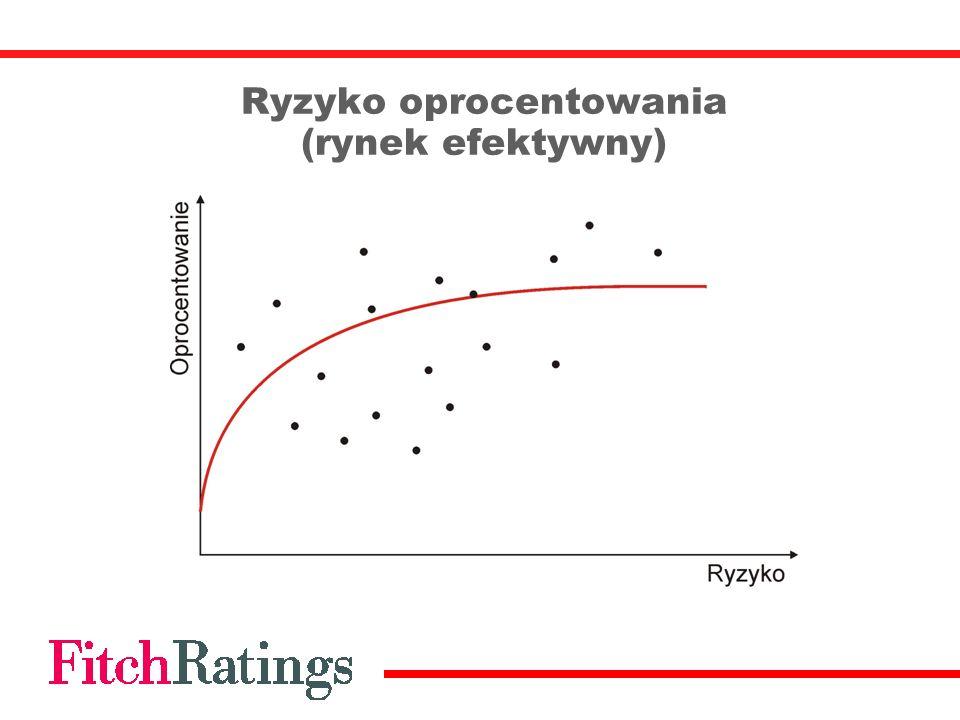 Ryzyko oprocentowania (rynek efektywny)