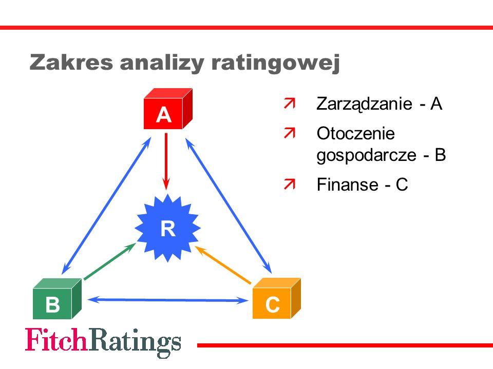 Zakres analizy ratingowej