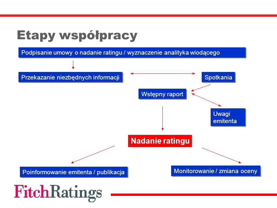 Etapy współpracy Nadanie ratingu