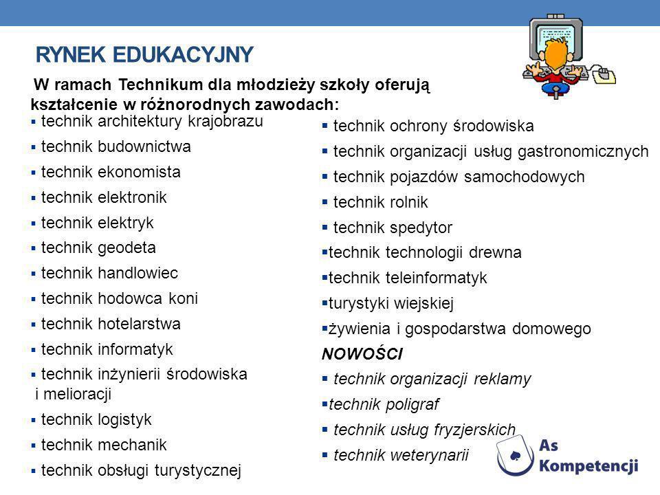 Rynek edukacyjny W ramach Technikum dla młodzieży szkoły oferują kształcenie w różnorodnych zawodach: