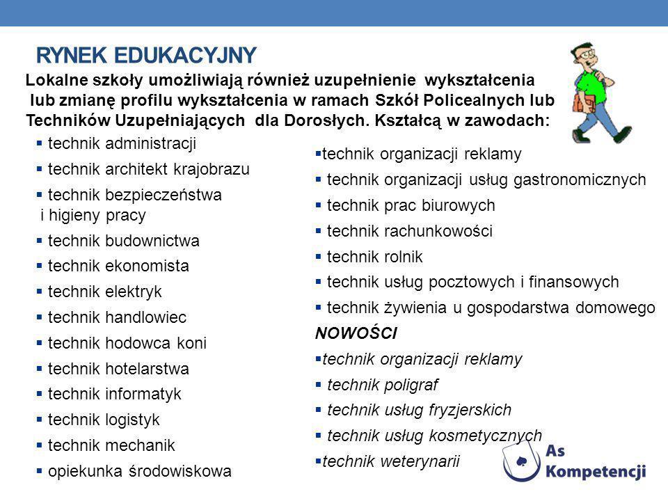 Rynek edukacyjny