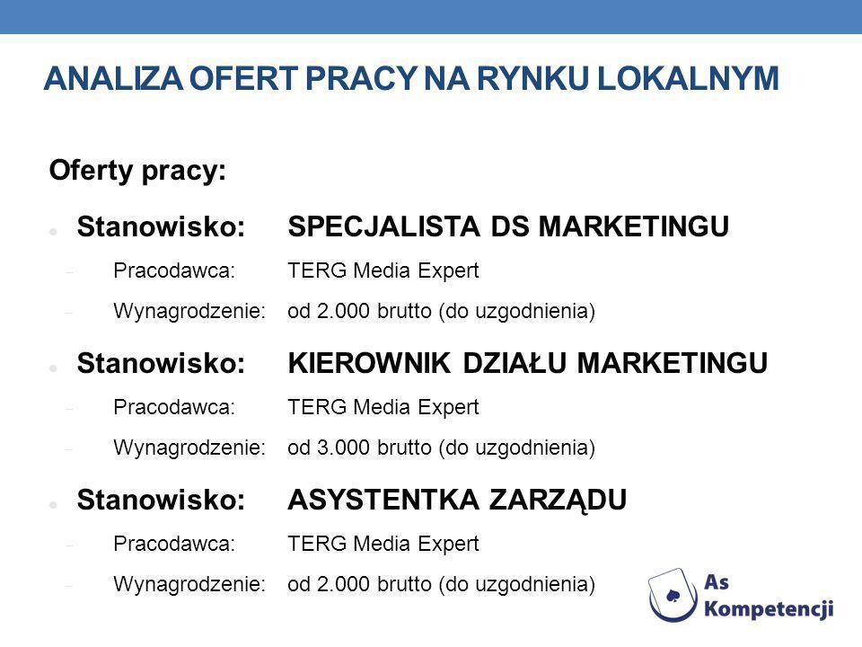 Analiza ofert pracy na rynku lokalnym