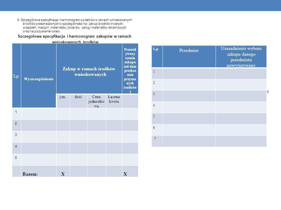 Przewidywany termin zakupu (od dnia przekazania przyznanych środków)
