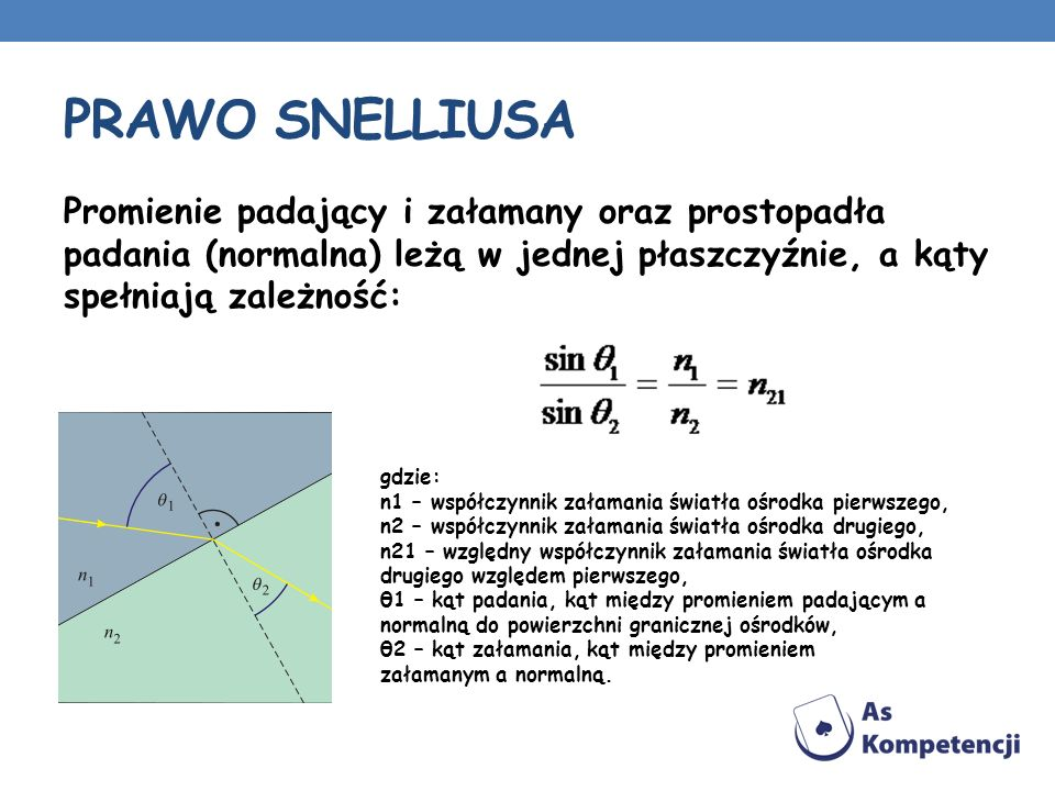 PRAWO Snelliusa Promienie padający i załamany oraz prostopadła padania (normalna) leżą w jednej płaszczyźnie, a kąty spełniają zależność: