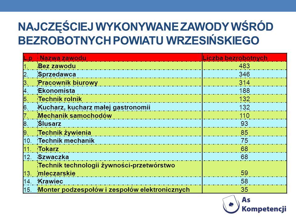 Najczęściej wykonywane zawody wśród bezrobotnych powiatu wrzesińskiego