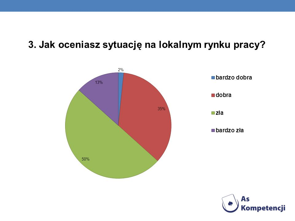 3. Jak oceniasz sytuację na lokalnym rynku pracy