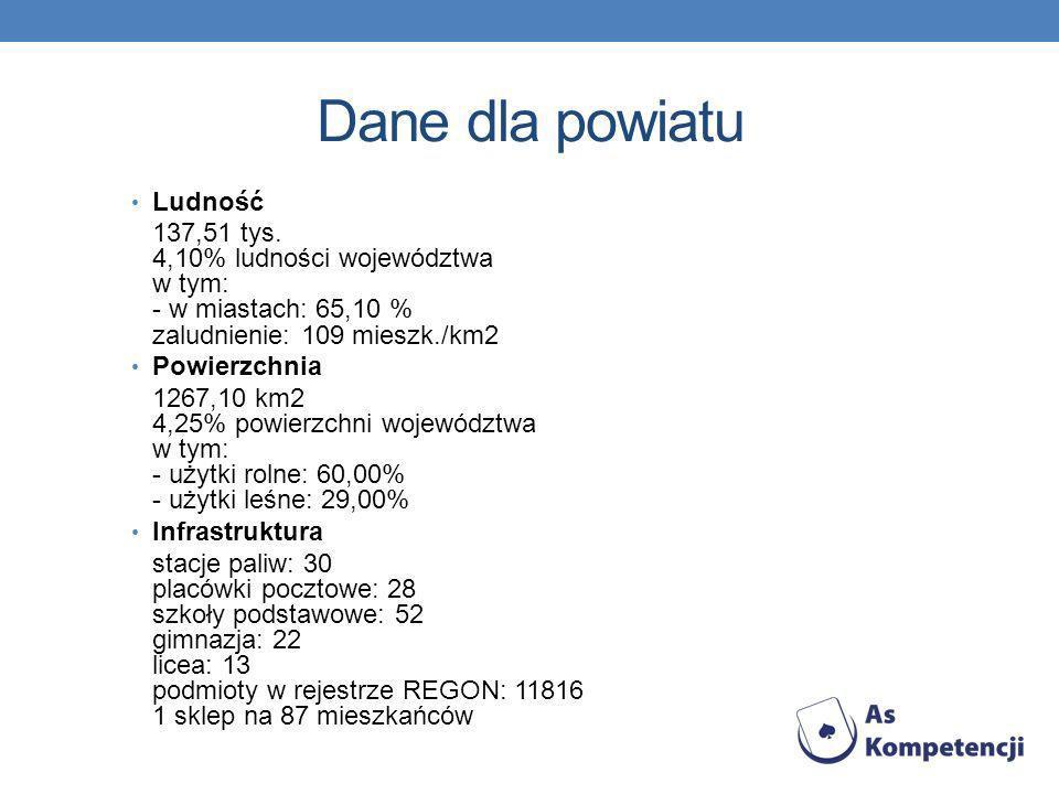 Dane dla powiatu Ludność