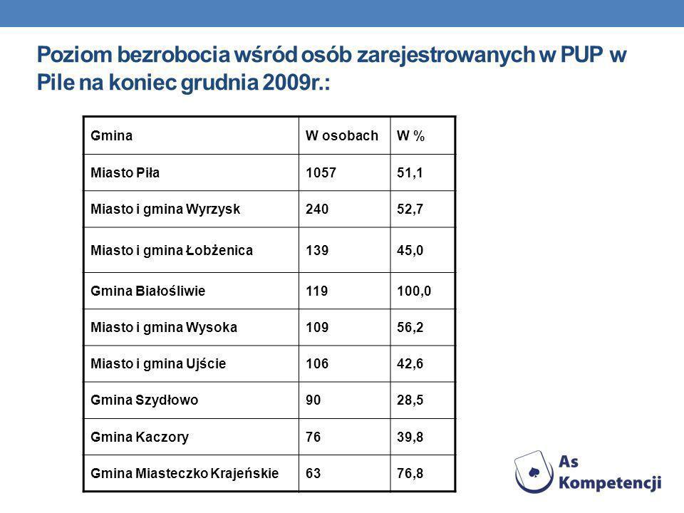 Poziom bezrobocia wśród osób zarejestrowanych w PUP w Pile na koniec grudnia 2009r.: