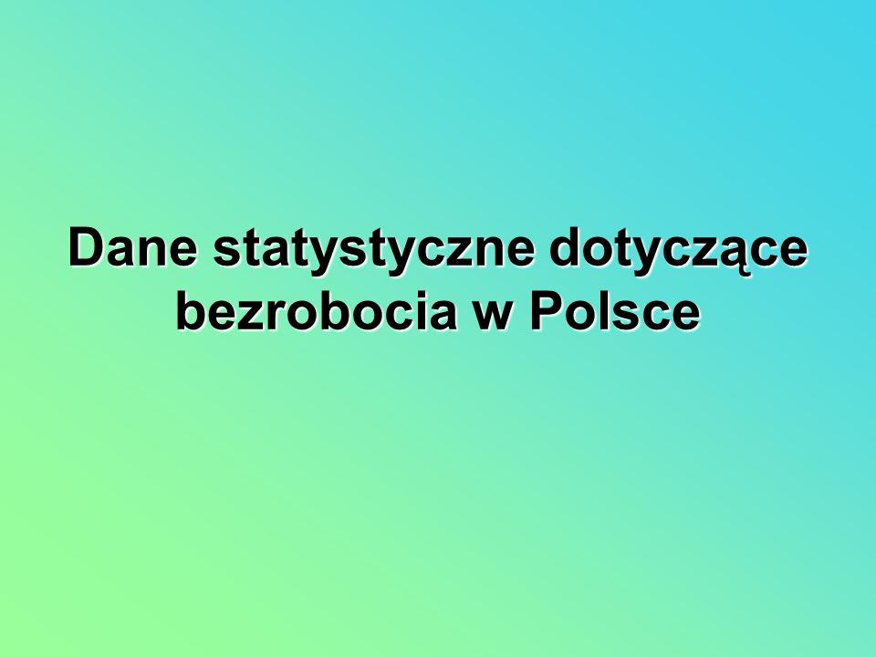 Dane statystyczne dotyczące bezrobocia w Polsce