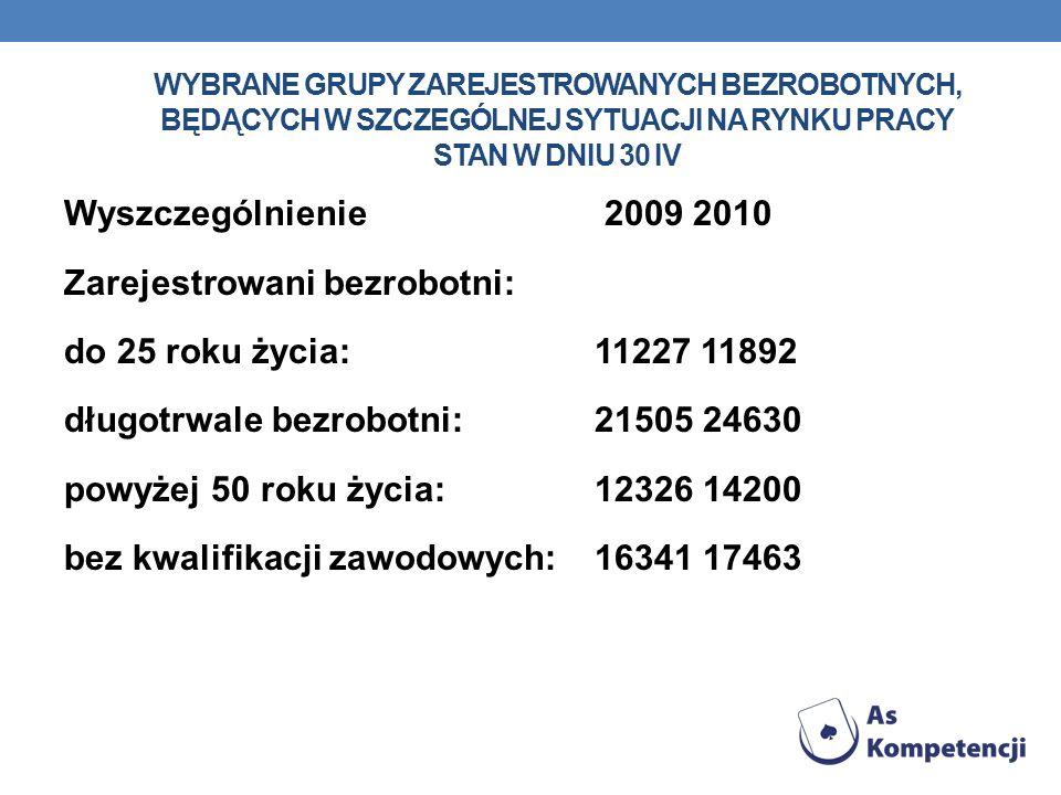 Wybrane grupy zarejestrowanych bezrobotnych, będących w szczególnej sytuacji na rynku pracy Stan w dniu 30 IV