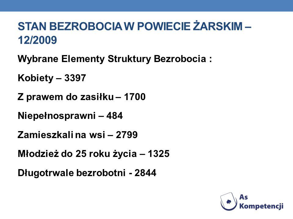 Stan bezrobocia w powiecie żarskim – 12/2009