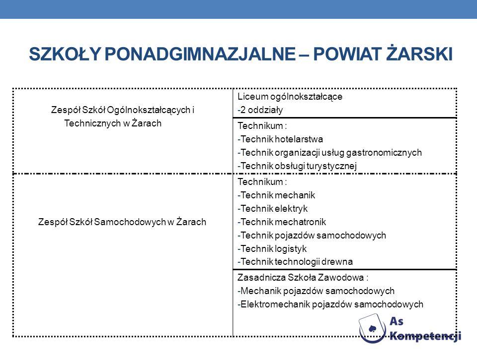 Szkoły ponadgimnazjalne – powiat żarski