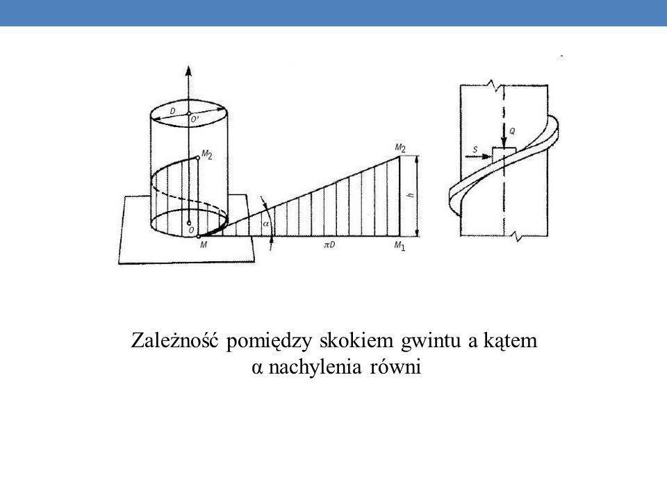 Zależność pomiędzy skokiem gwintu a kątem α nachylenia równi