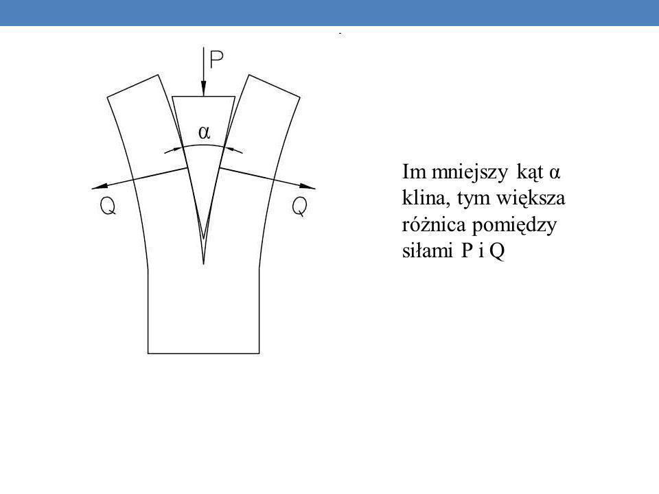 Im mniejszy kąt α klina, tym większa różnica pomiędzy siłami P i Q