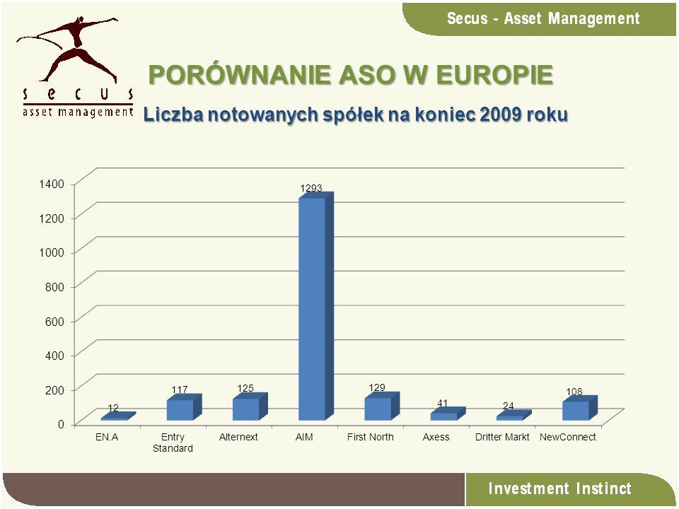 PORÓWNANIE ASO W EUROPIE Liczba notowanych spółek na koniec 2009 roku