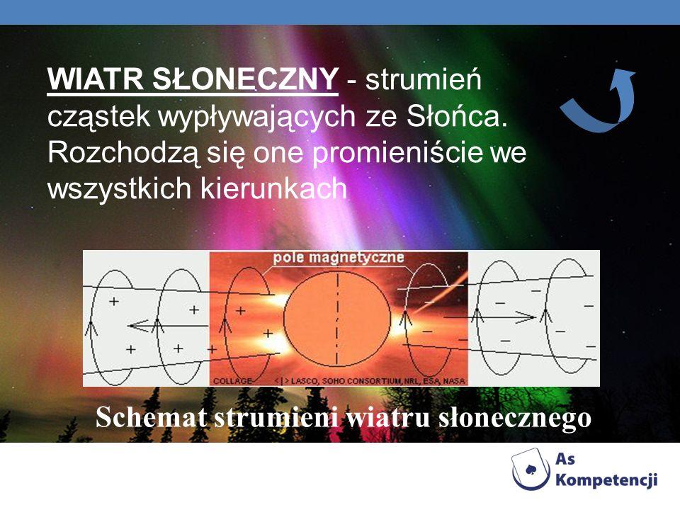 WIATR SŁONECZNY - strumień cząstek wypływających ze Słońca