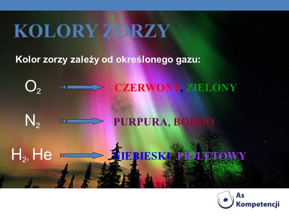 KOLORY ZORZY O2 N2 H2, He CZERWONY, ZIELONY PURPURA, BORDO