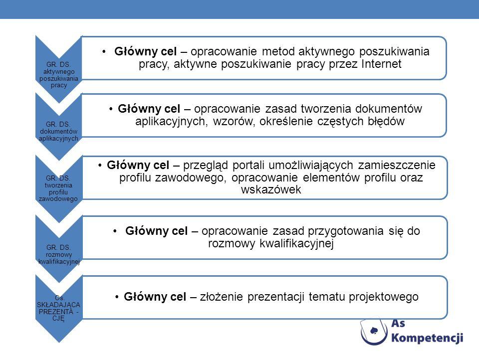 Główny cel – złożenie prezentacji tematu projektowego