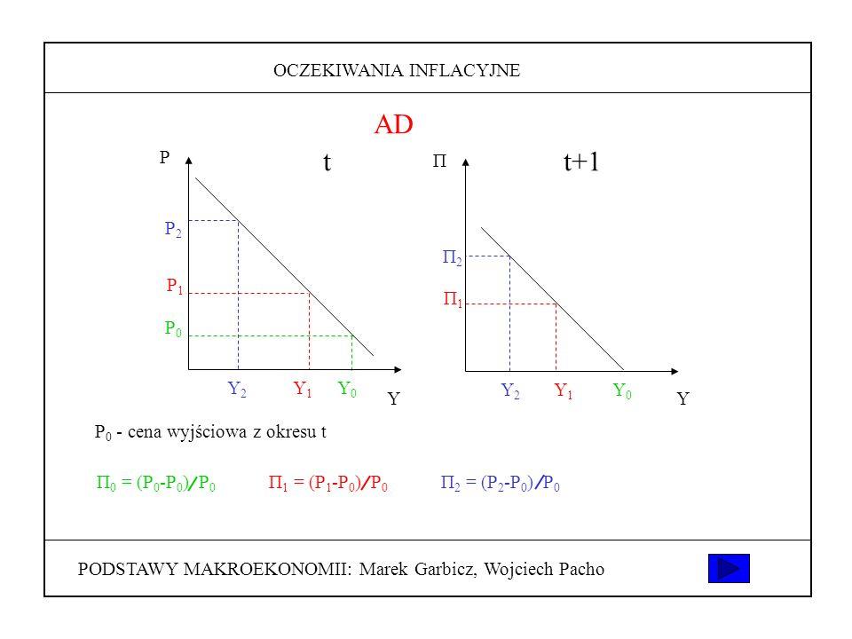 AD t t+1 PODSTAWY MAKROEKONOMII: Marek Garbicz, Wojciech Pacho
