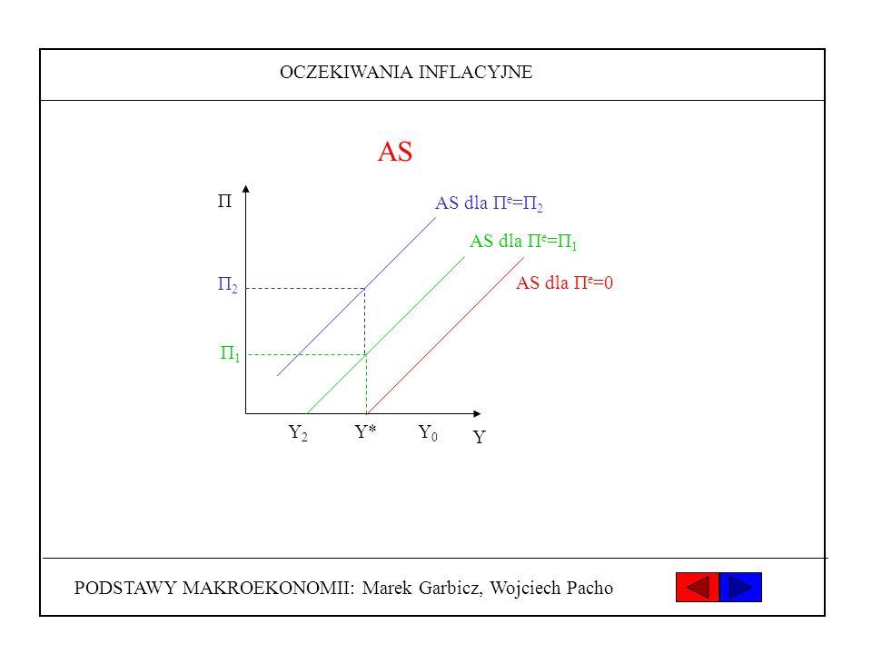 AS OCZEKIWANIA INFLACYJNE Y0 Y Y* Y2 Π AS dla Πe=Π2 AS dla Πe=Π1 Π2