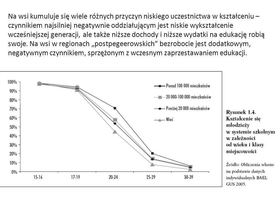 Na wsi kumuluje się wiele różnych przyczyn niskiego uczestnictwa w kształceniu – czynnikiem najsilniej negatywnie oddziałującym jest niskie wykształcenie wcześniejszej generacji, ale także niższe dochody i niższe wydatki na edukację robią swoje.