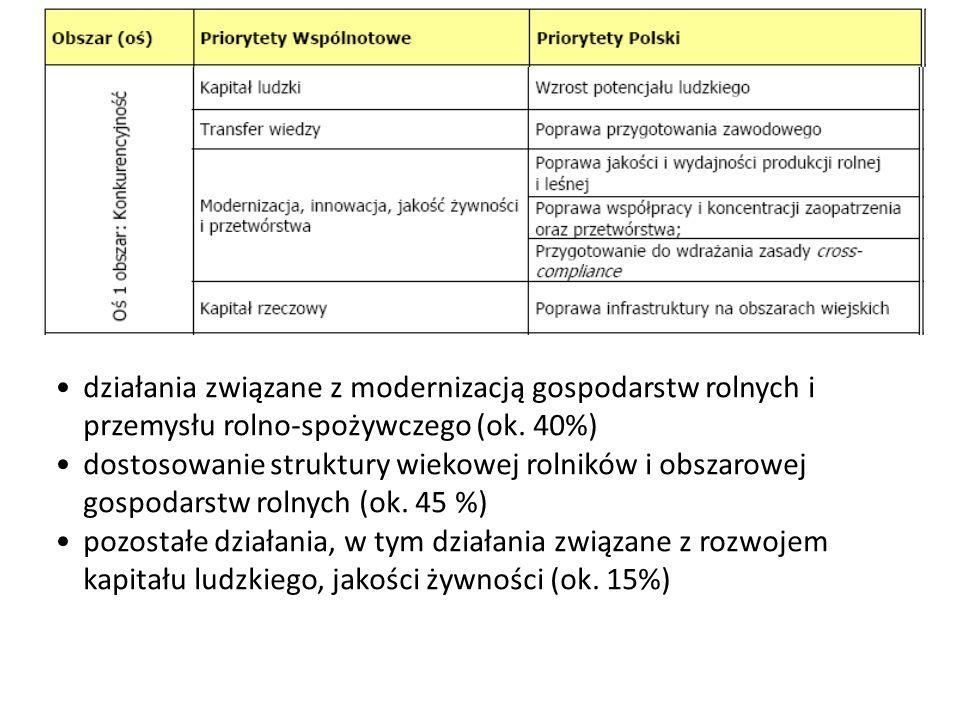 działania związane z modernizacją gospodarstw rolnych i przemysłu rolno-spożywczego (ok. 40%)